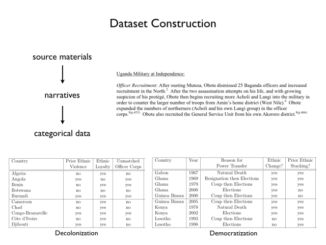 Overview of Dataset Construction Process